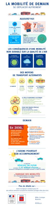 Infographie mobiliteě de demain